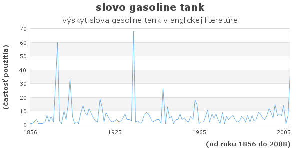 slovo gasoline tank