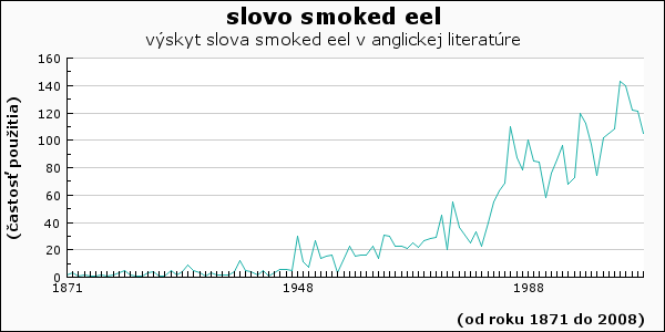 slovo smoked eel