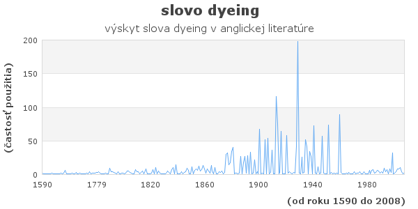 slovo dyeing
