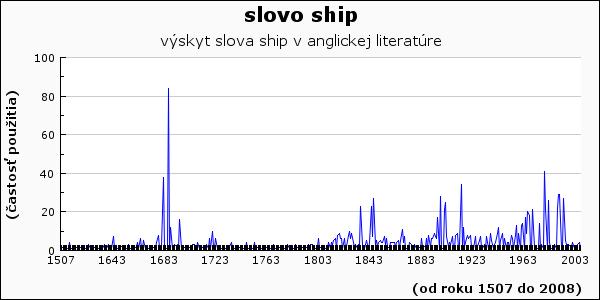 slovo ship