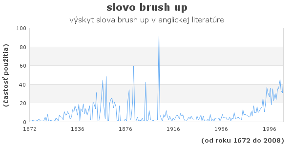 slovo brush up