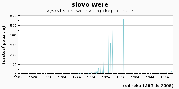 slovo were