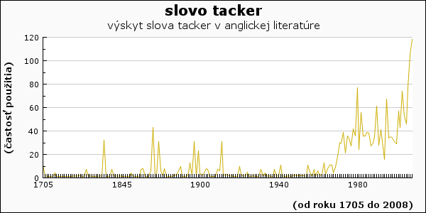slovo tacker