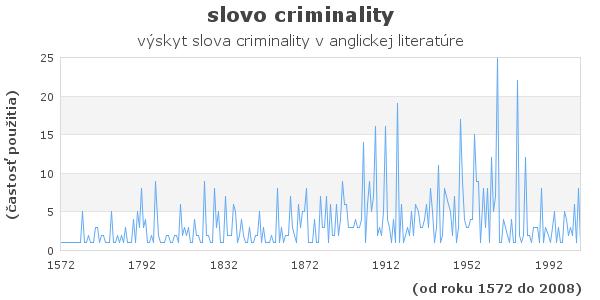 slovo criminality