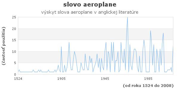 slovo aeroplane
