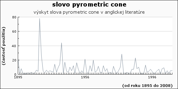 slovo pyrometric cone