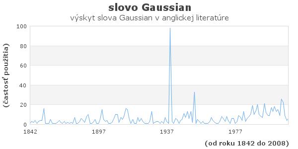 slovo Gaussian