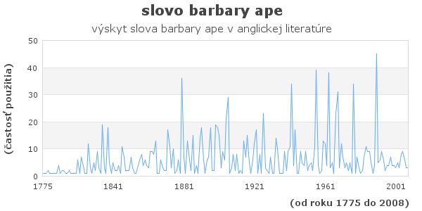 slovo barbary ape