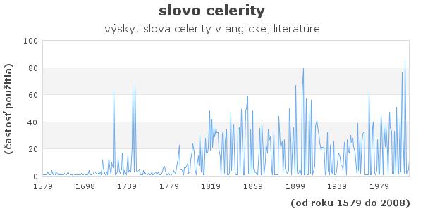 slovo celerity