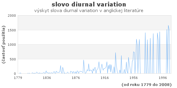 slovo diurnal variation