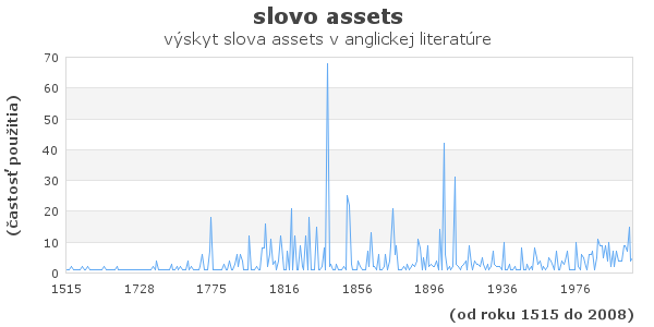 slovo assets