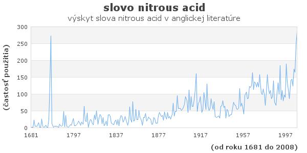 slovo nitrous acid