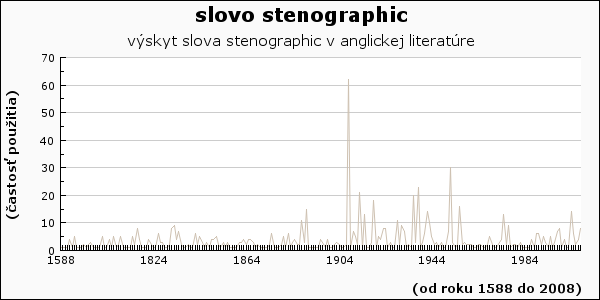 slovo stenographic