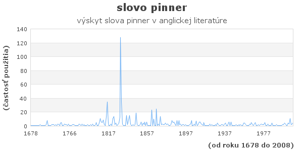 slovo pinner