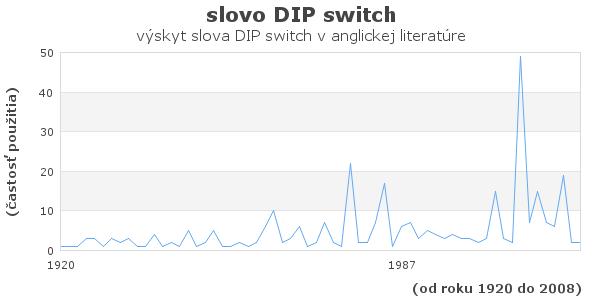 slovo DIP switch
