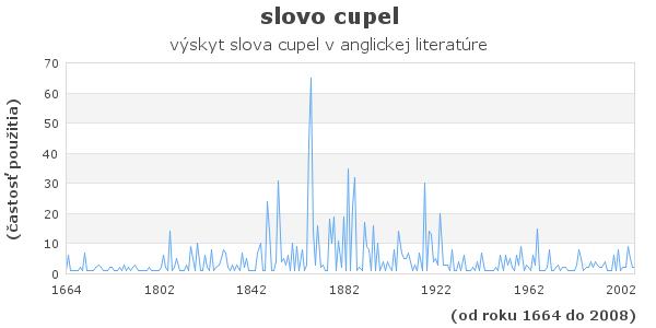slovo cupel