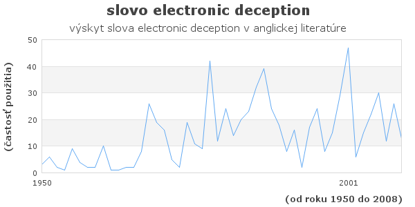slovo electronic deception