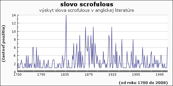 slovo scrofulous