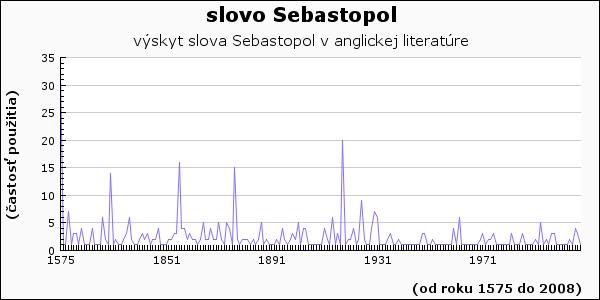 slovo Sebastopol