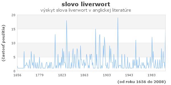 slovo liverwort