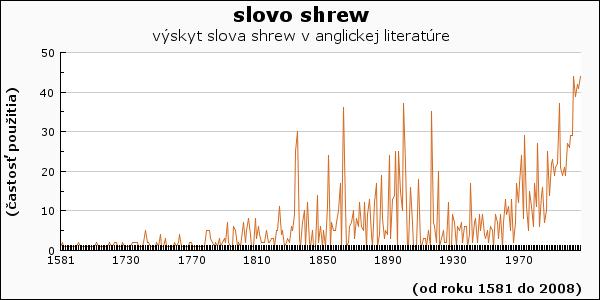 slovo shrew