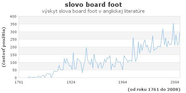 slovo board foot