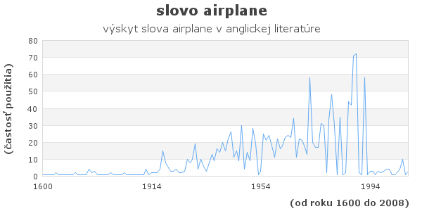 slovo airplane