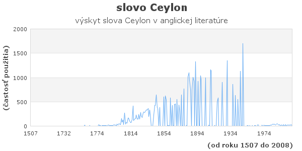 slovo Ceylon