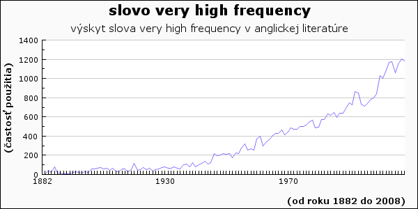 slovo very high frequency