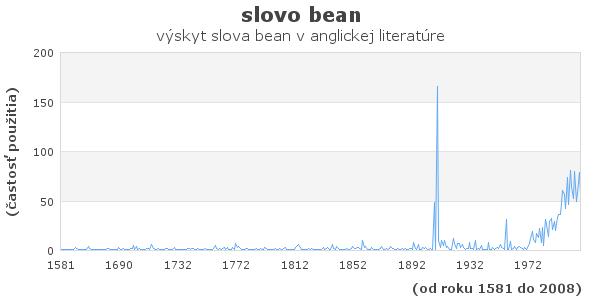 slovo bean