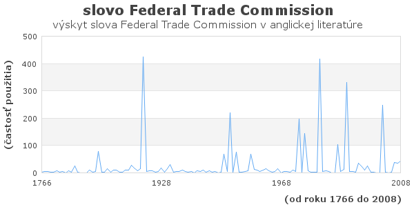 slovo Federal Trade Commission
