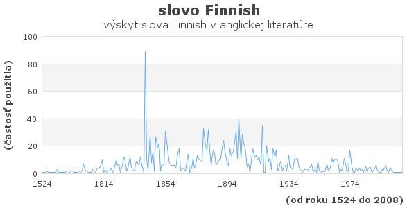 slovo Finnish