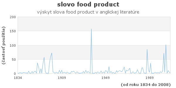 slovo food product