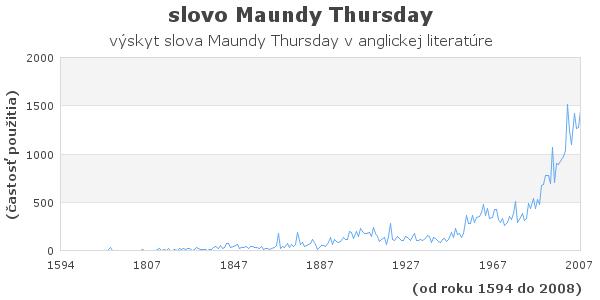 slovo Maundy Thursday