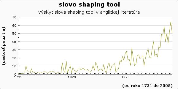 slovo shaping tool