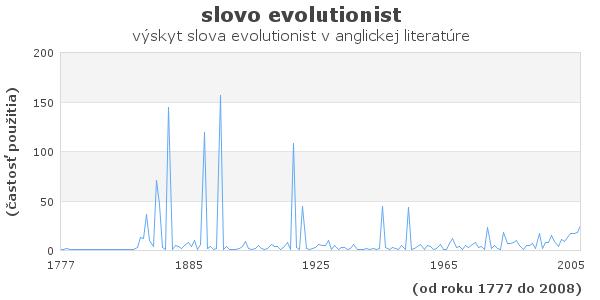 slovo evolutionist