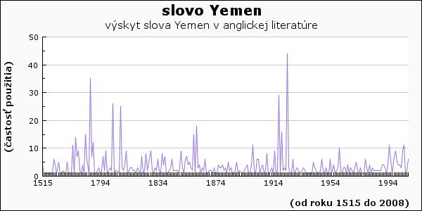 slovo Yemen
