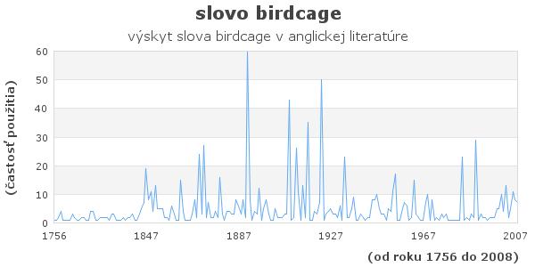 slovo birdcage