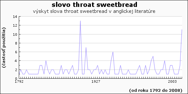 slovo throat sweetbread