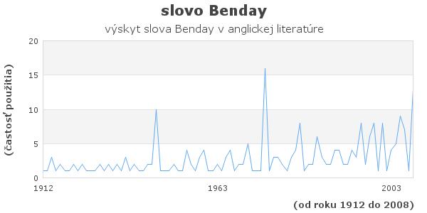 slovo Benday
