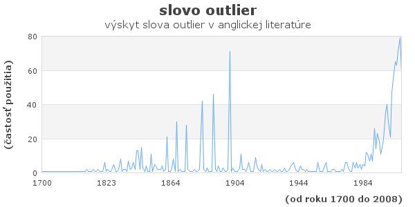 slovo outlier
