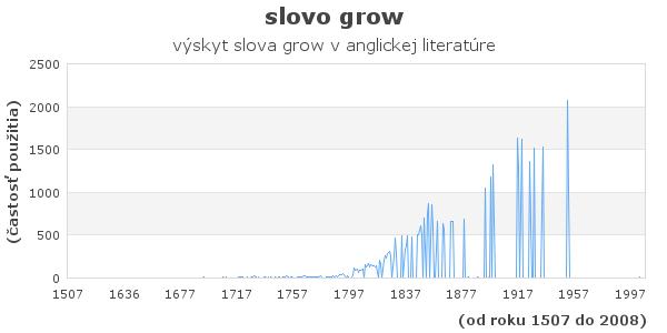 slovo grow