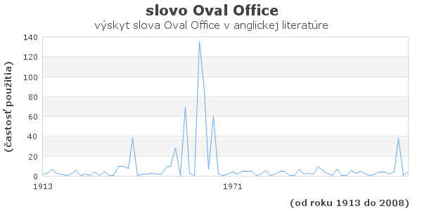 slovo Oval Office