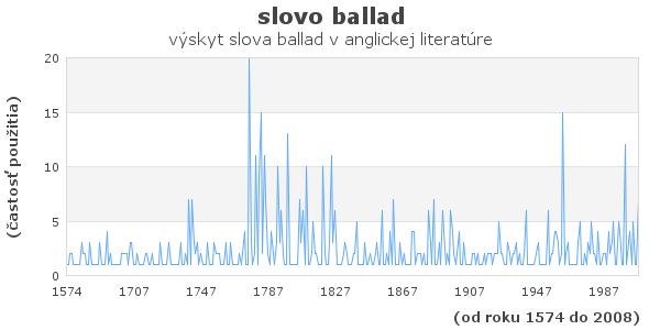 slovo ballad