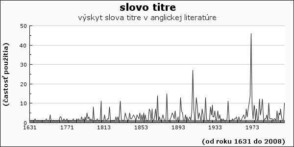 slovo titre