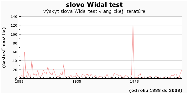 slovo Widal test