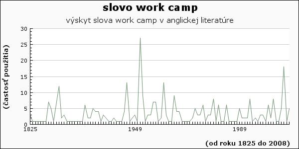 slovo work camp