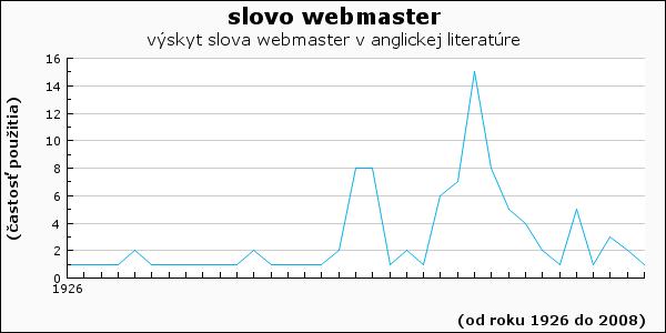 slovo webmaster