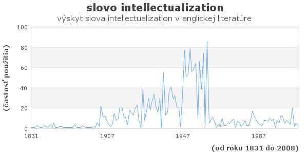 slovo intellectualization