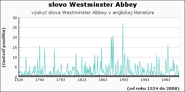 slovo Westminster Abbey